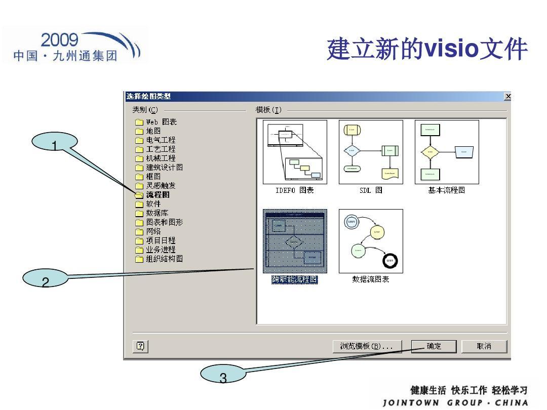 用visio画流程图教程ppt_word文档在线阅读与下载图片
