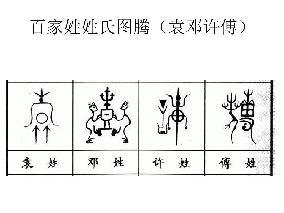 百家姓姓氏图腾(一)ppt