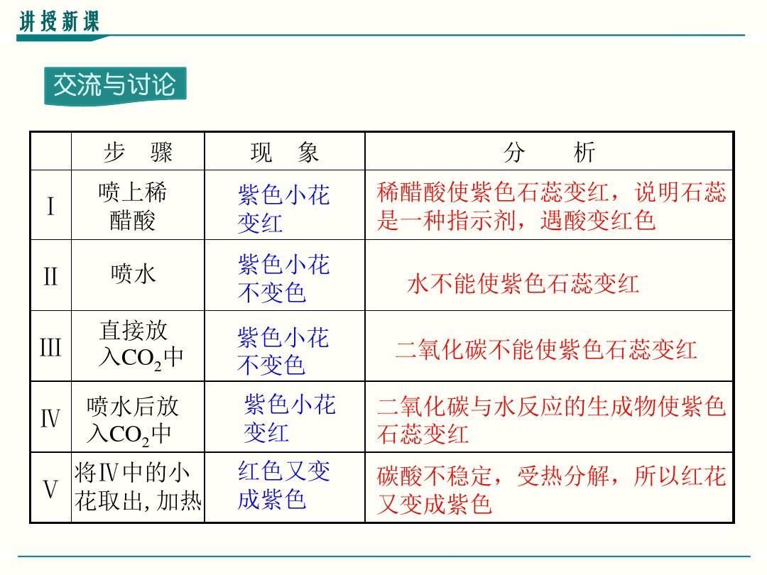 最新初中版九上册课程信息6.3《二氧化碳和一氧化碳》年级新技术标准人教化学图片