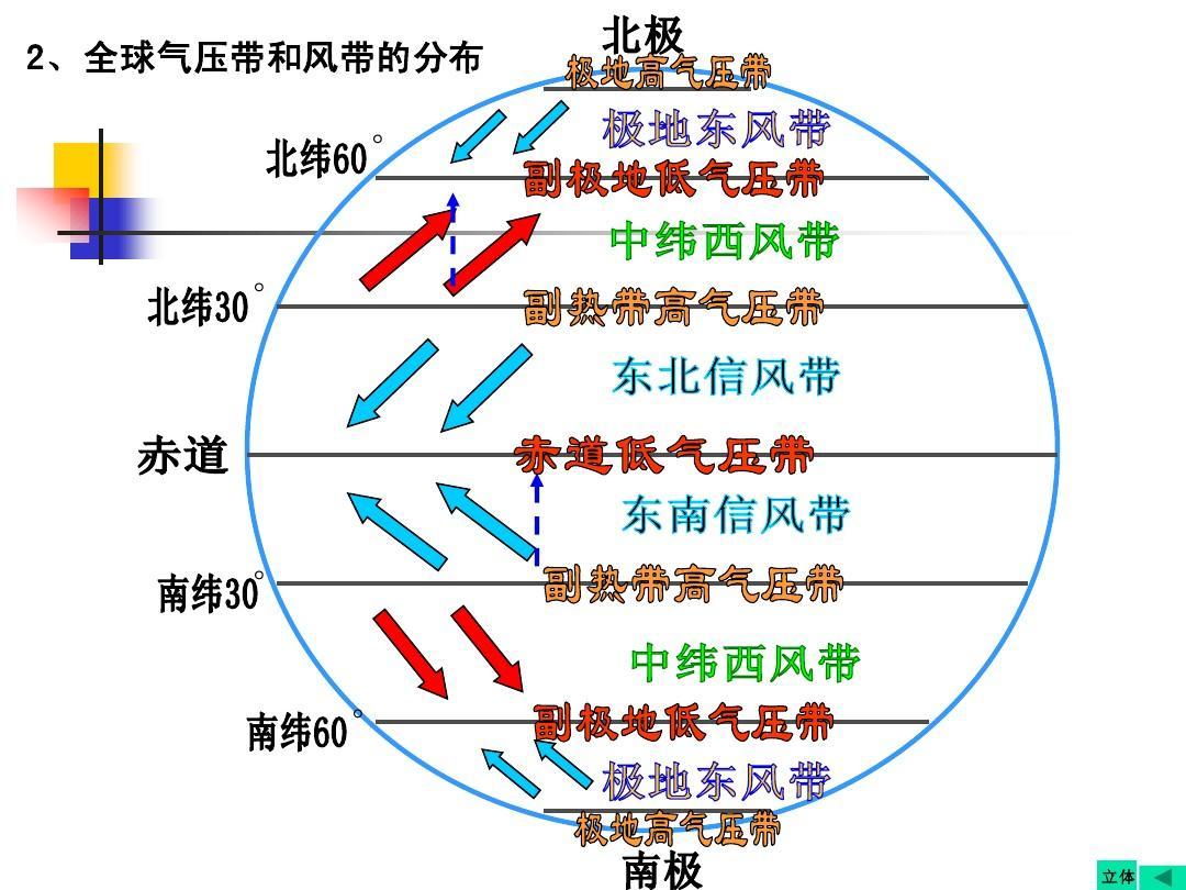 2013届高三地理第一轮复习__第六讲_气压带和风带(2)答案ppt