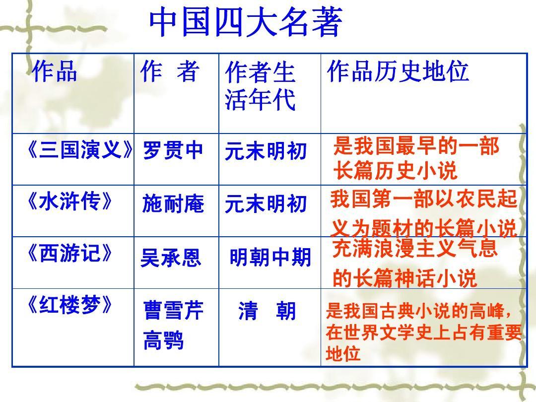 ppt课件(历史版)七课件下册历史教学设计优质年级中国四大名著初中古代人教埃及课件图片
