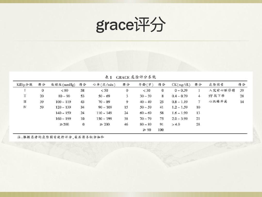 grace评分