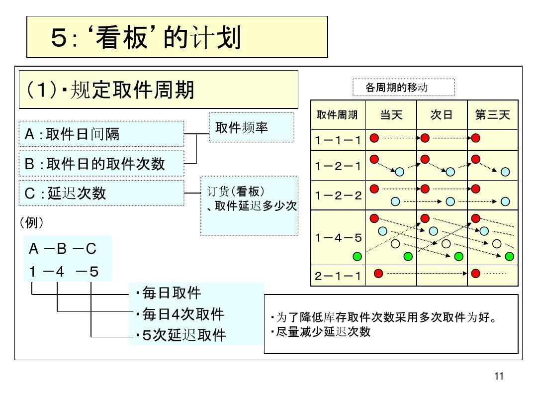 无忧文档 所有分类 经管营销 生产/经营管理 tps看板管理ppt图片