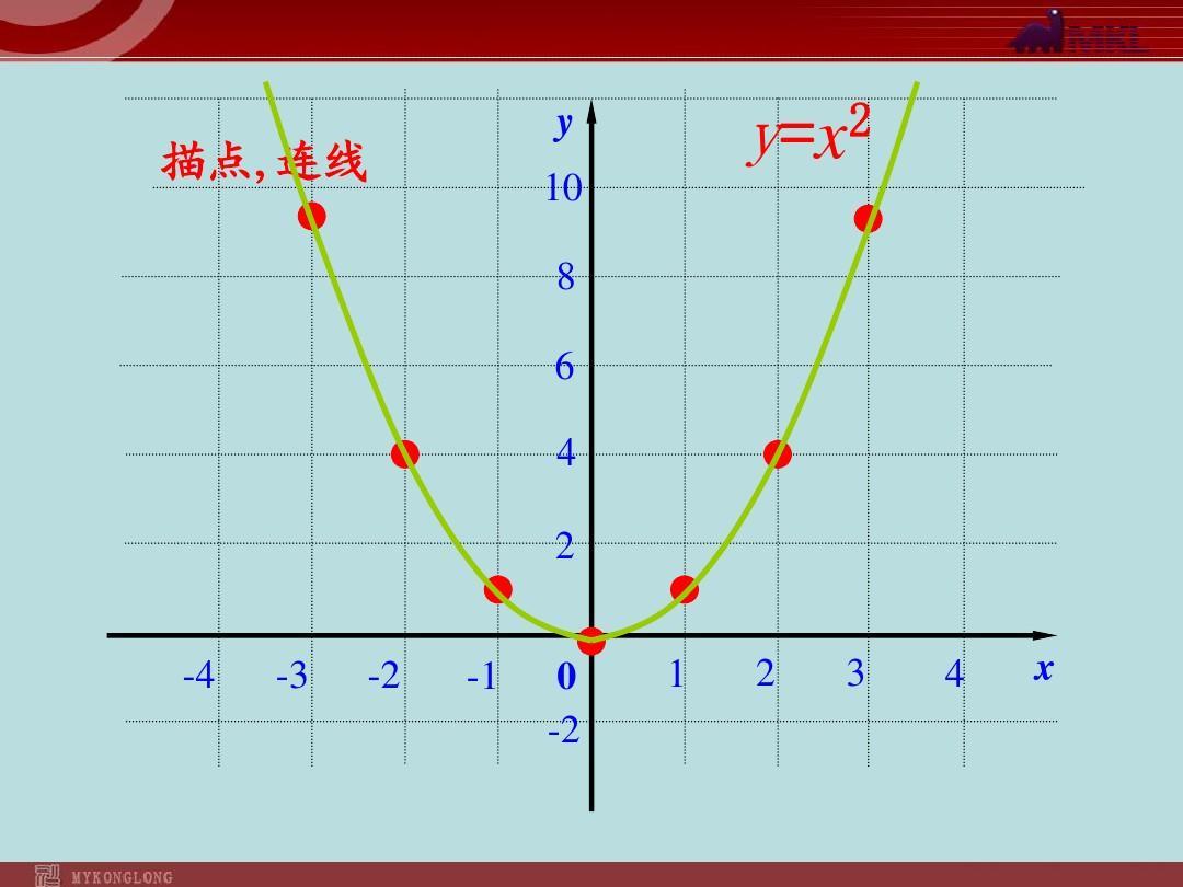 初中數學教學課件:22.1.2二次函數y=ax2的圖象(人教版圖片