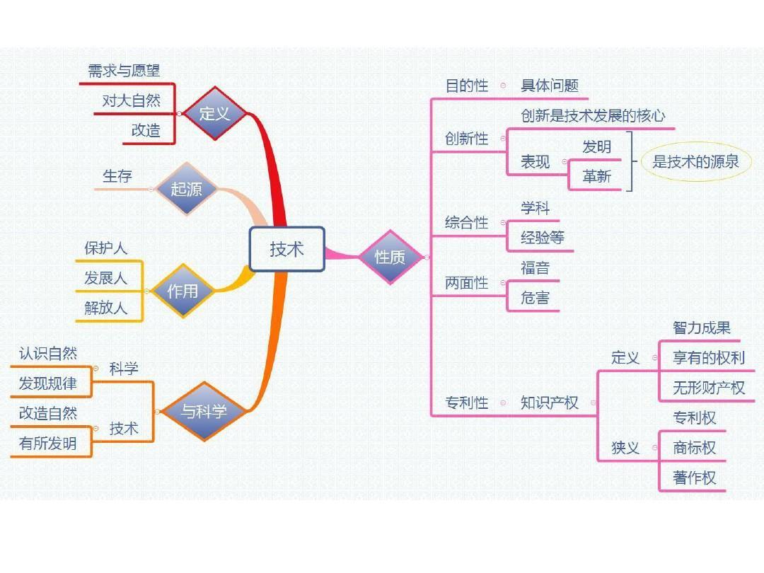 技术与设计1;技术与设计2的知识点思维导图图片