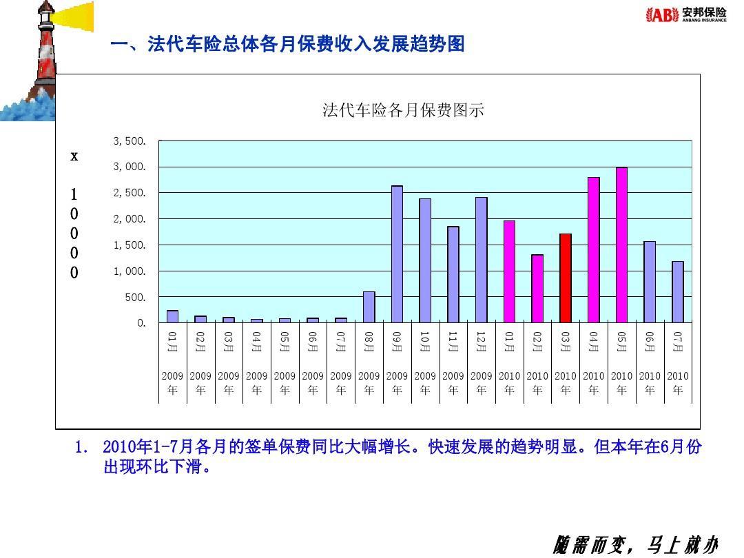 车险专员工资待遇一般多少 做车险专员平均月薪收入怎么样【工资...