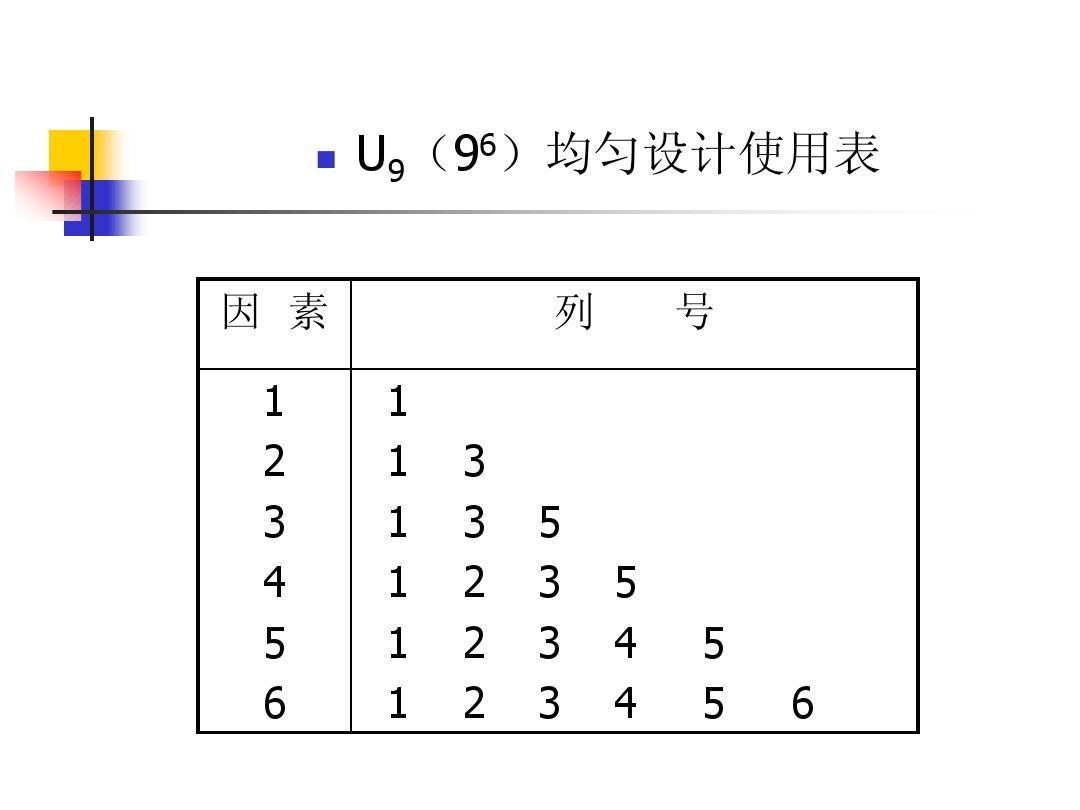正交试验设计法 田口实验 化学计量学 试验设计方法 正交试验设计表图片