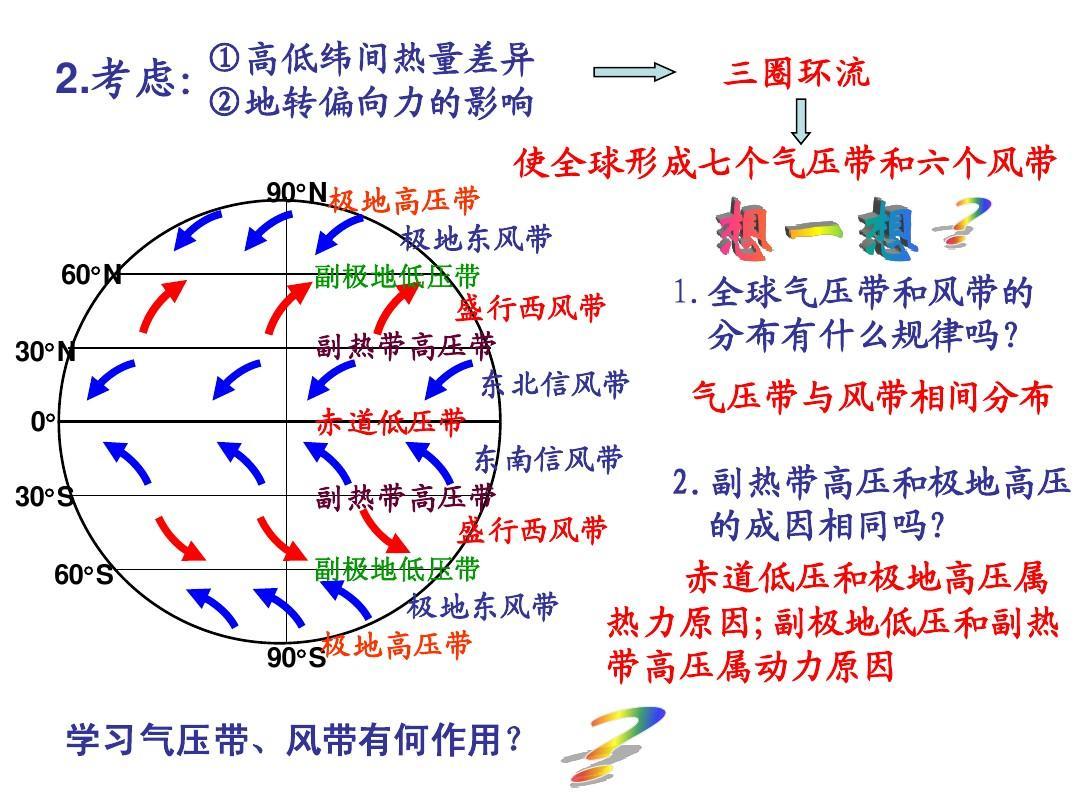 学习气压带,风带有何作用? 学习气压带,风带有何作用?图片