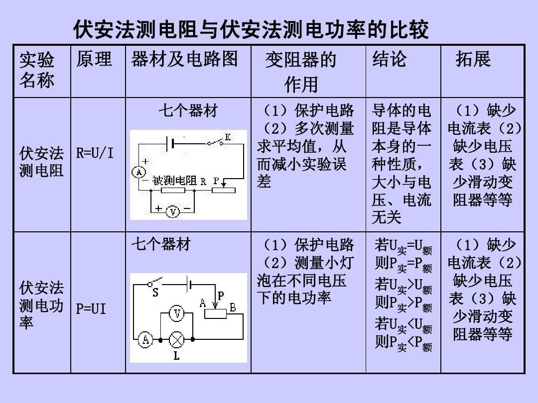初中物理电功率教案_初中物理实验专题复习教学优质课件 伏安法测电阻与伏安法测电功率的