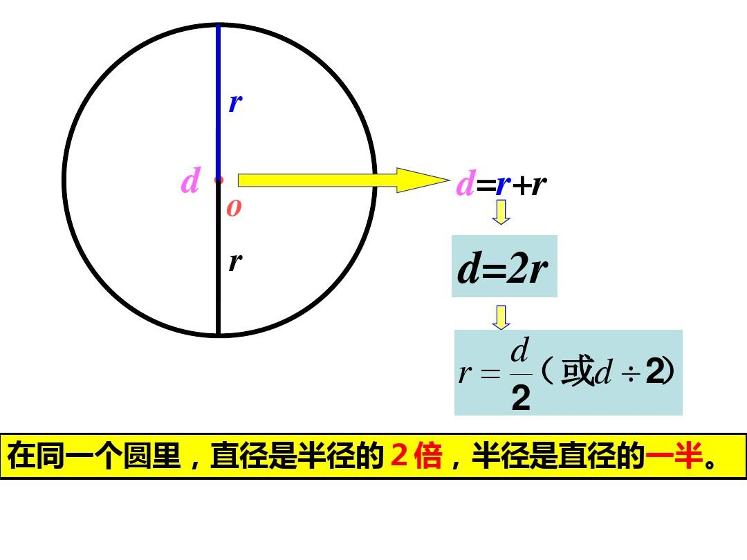 圆的认识教案_圆环面积 圆的认识课堂实录 圆的认识教学设计 圆的认识ppt 的相关