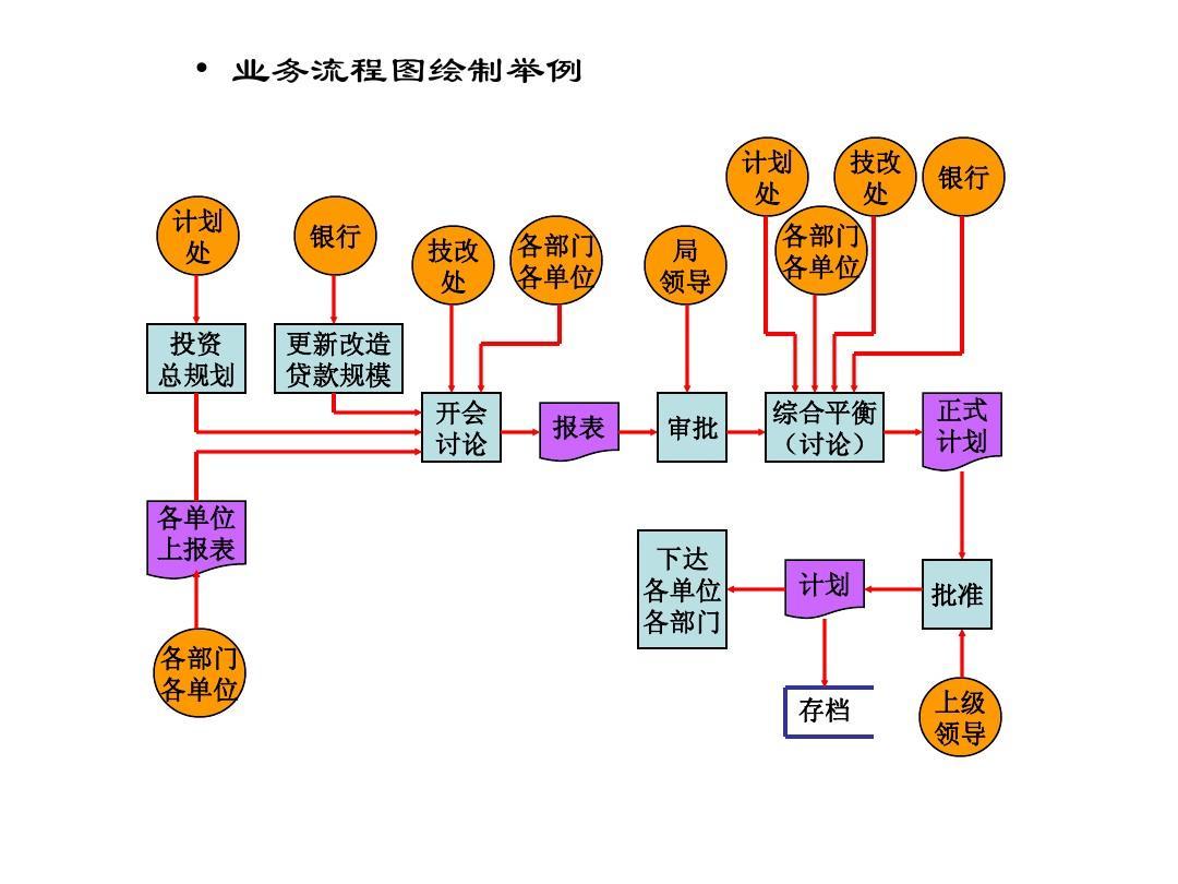 业务流程图画法ppt图片