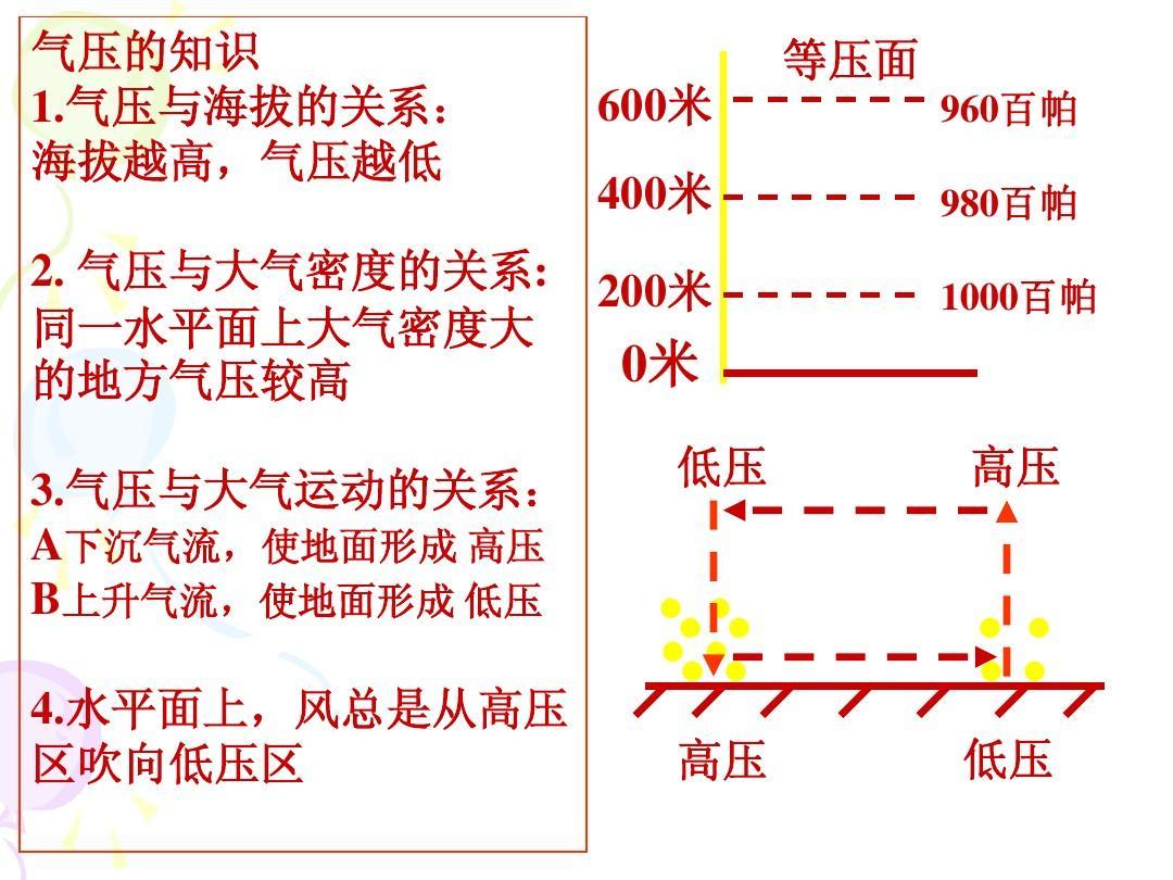 气压与海拔的关系: 海拔越高,气压越低 2.图片