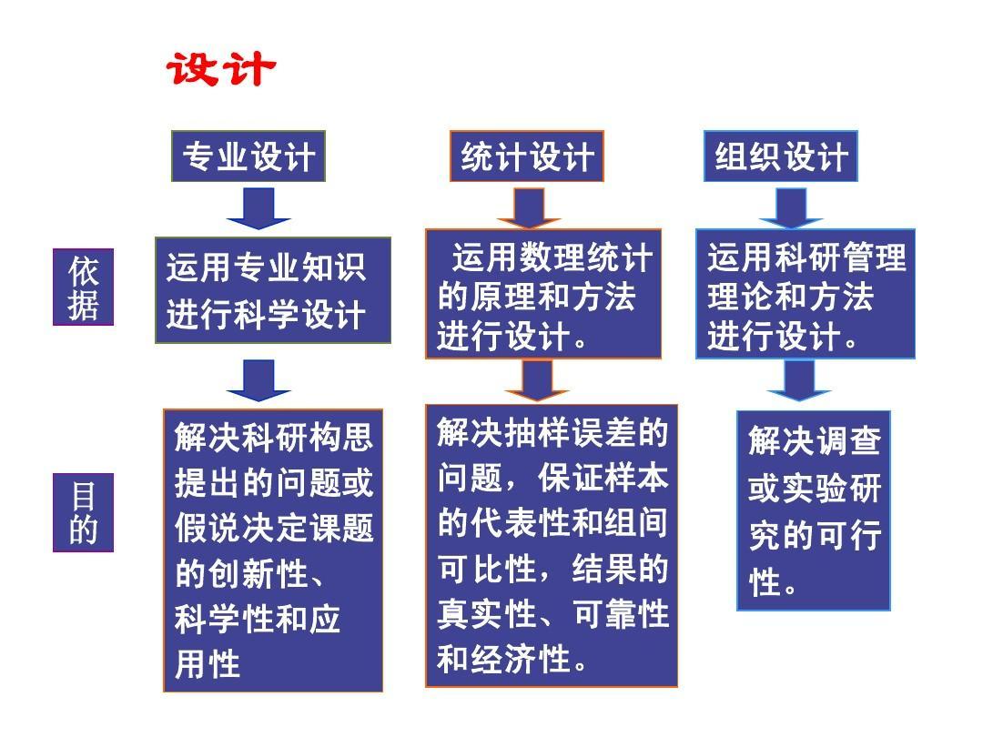 三 临床科研设计原则ppt图片