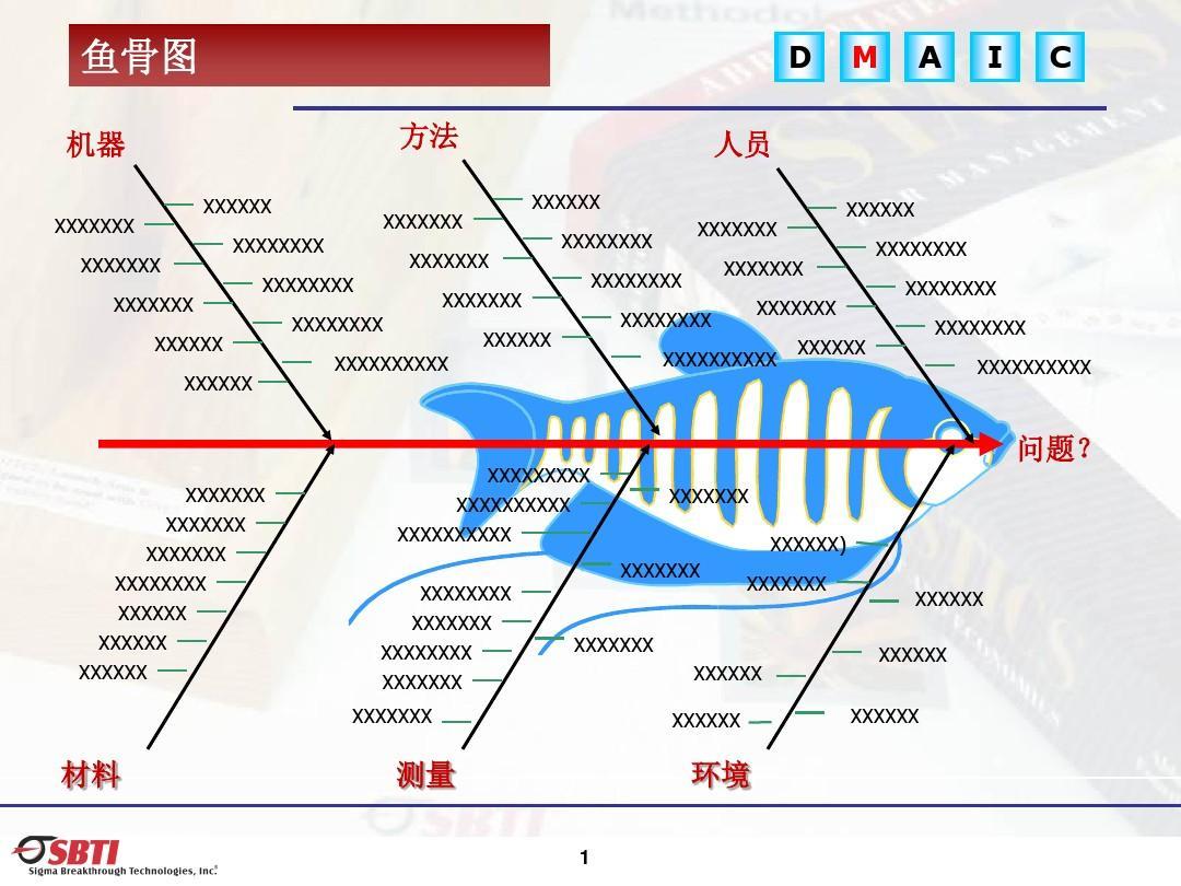 11鱼骨图和过程流程图fishbone&process mapping_鱼骨图模板 v03图片