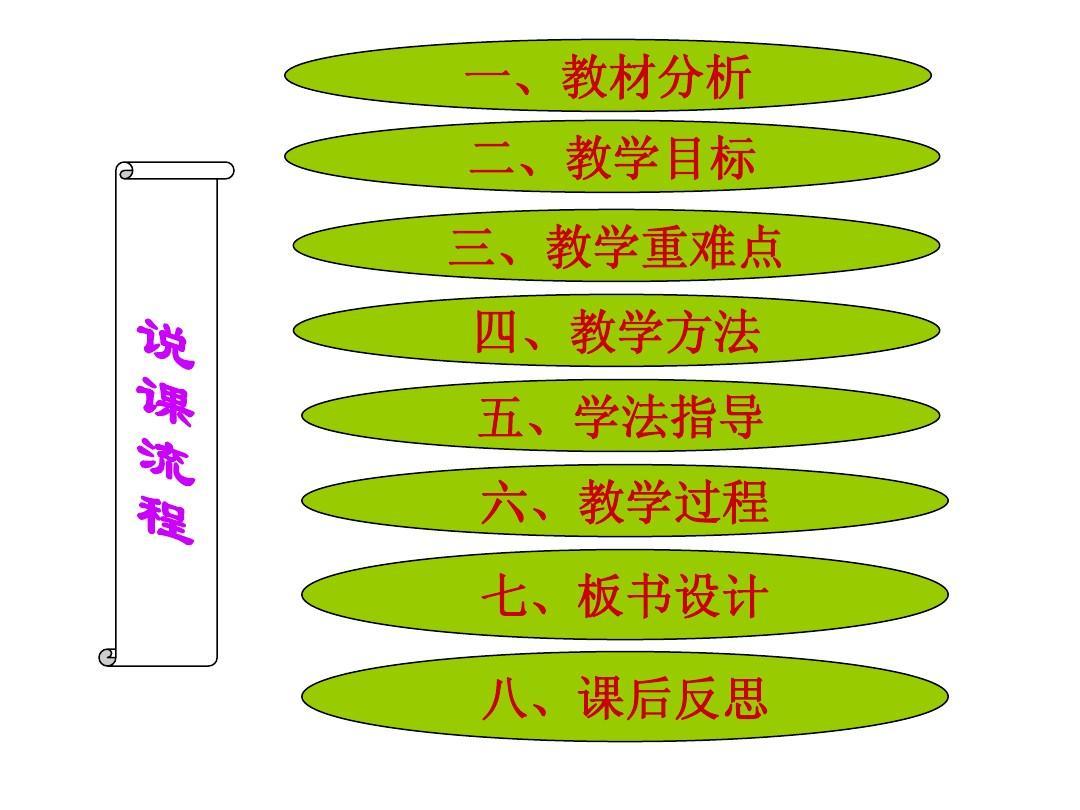 探究种子萌发的环境条件说课课件ppt