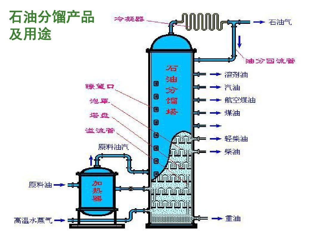 石油分馏_石油分馏产品 及用途