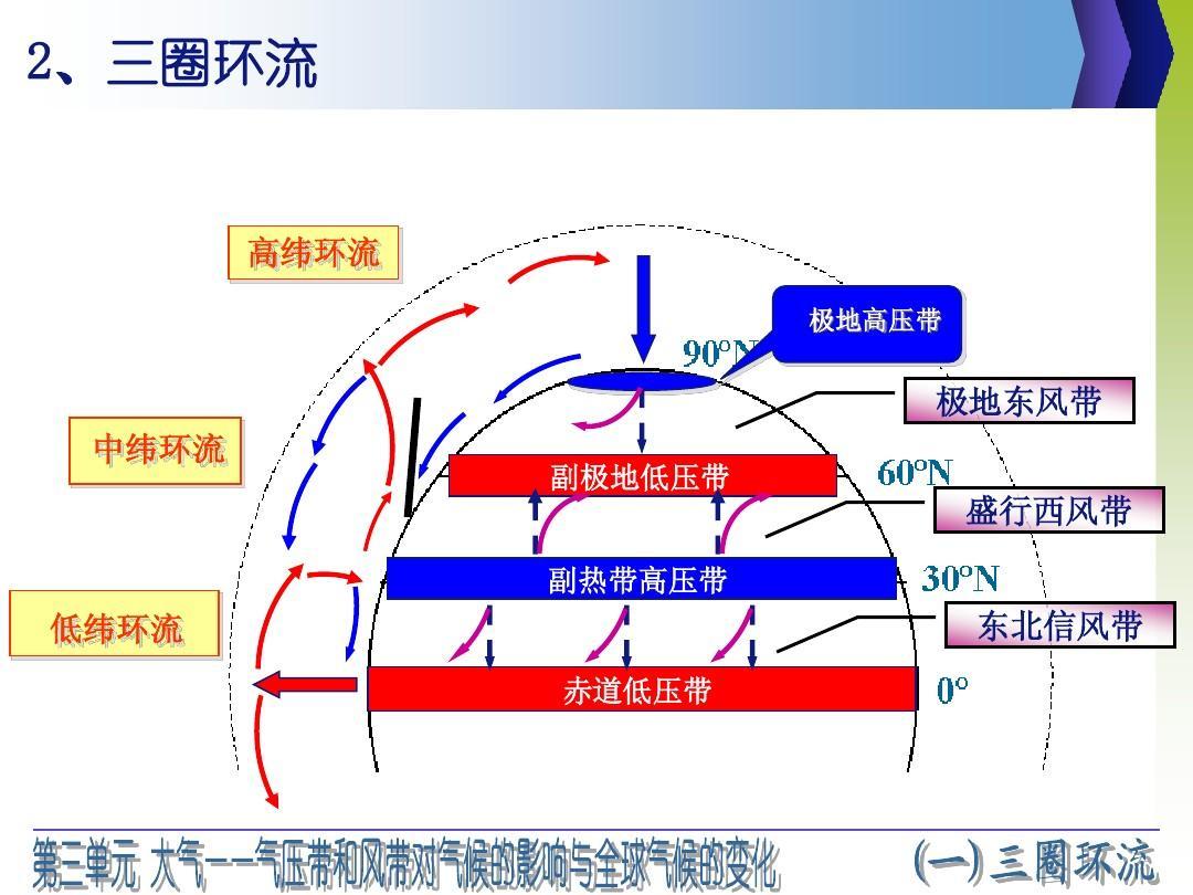 2——气压带和风带对气候的影响与全球气候图片