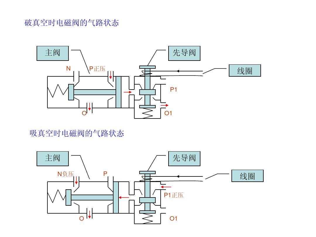 先导式电磁阀原理及其动作动画ppt图片
