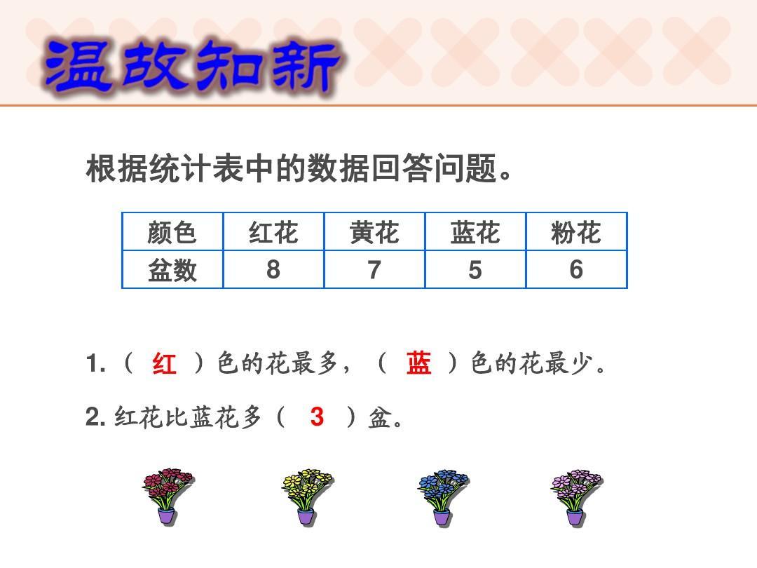 新人教版四年级数学上册第七单元  条形统计图例1