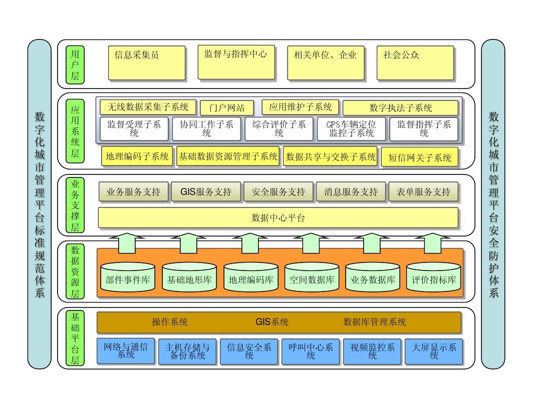系统总体架构图PPT