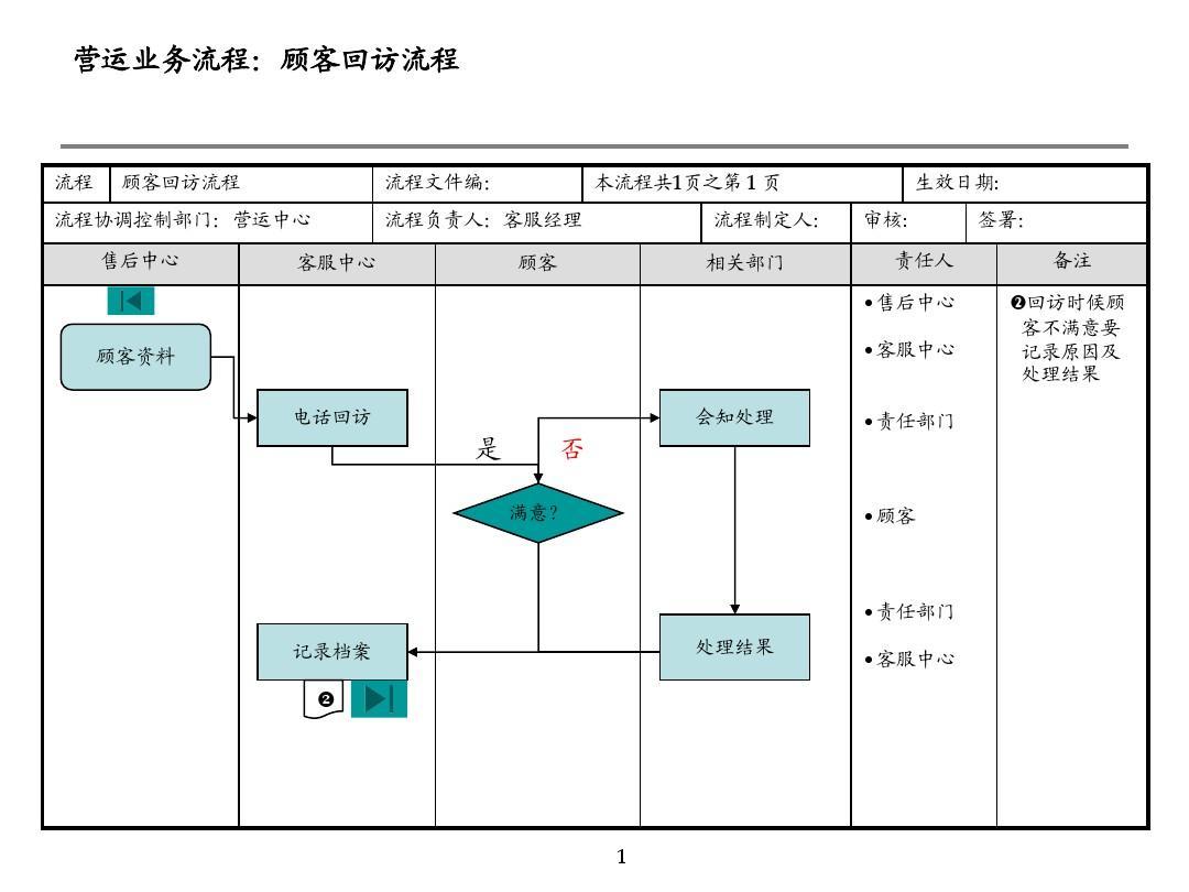 流程图ppt模版图片