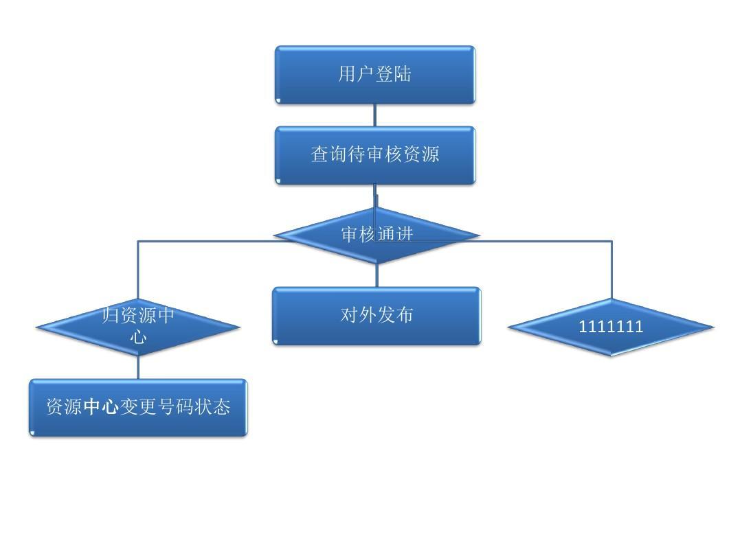 资源管理平台流程图ppt图片