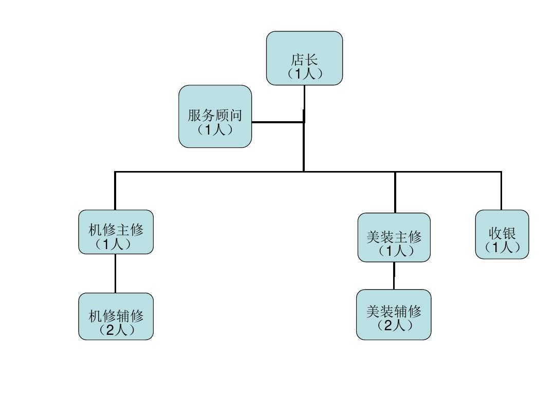 28.汽修門店組織架構PPT