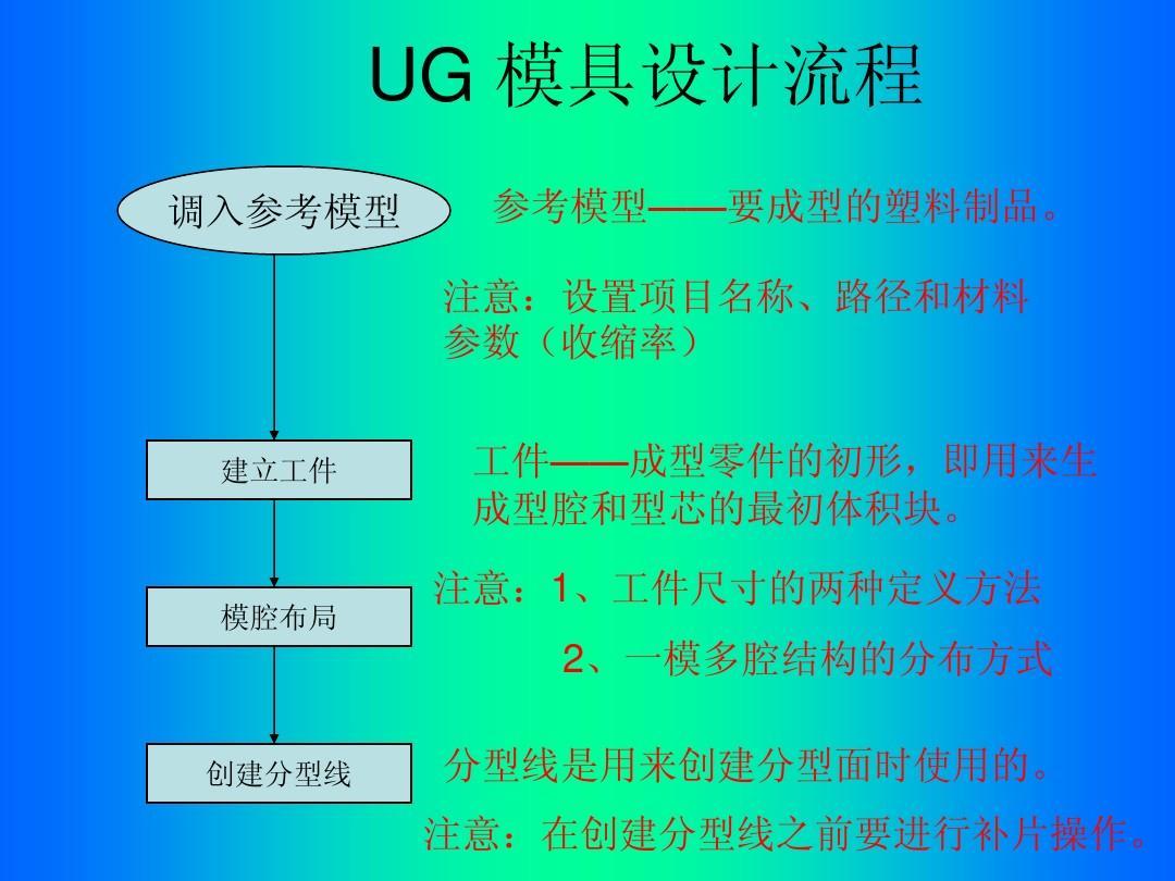 UG模具设计机械流程v机械3d图下载图片