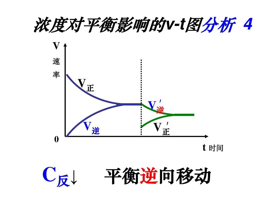 高中化学第二节v条件化学平衡的条件ppt高中工作总结校团委图片