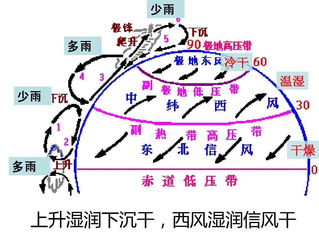 气压带和风带(高三一轮复习)答案ppt图片