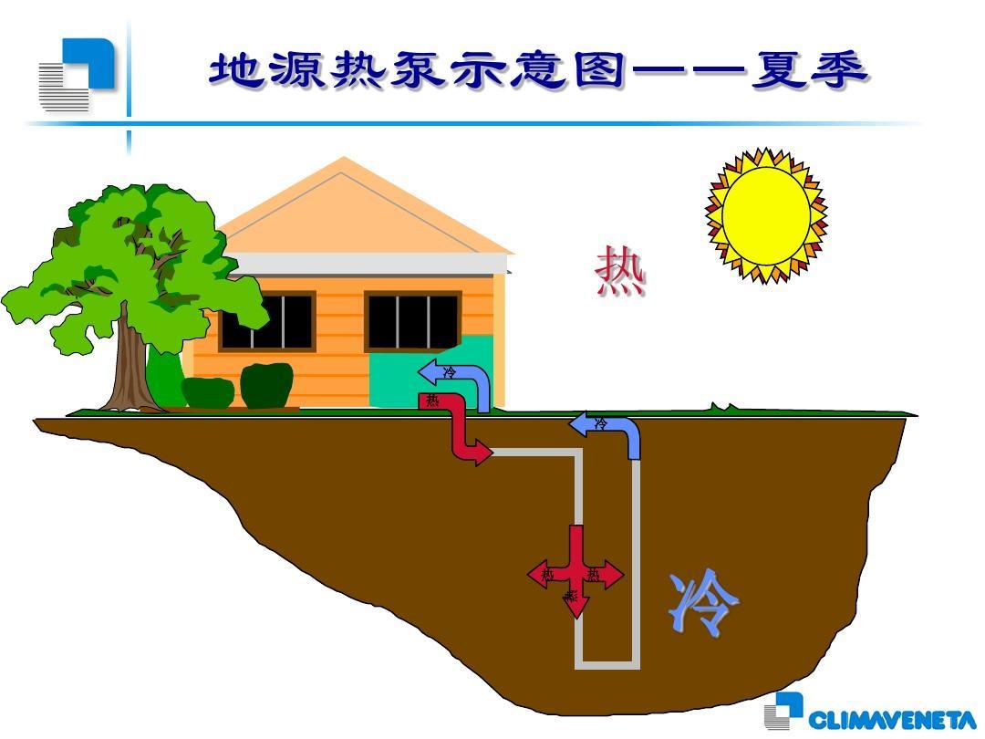 土壤源热泵介绍ppt