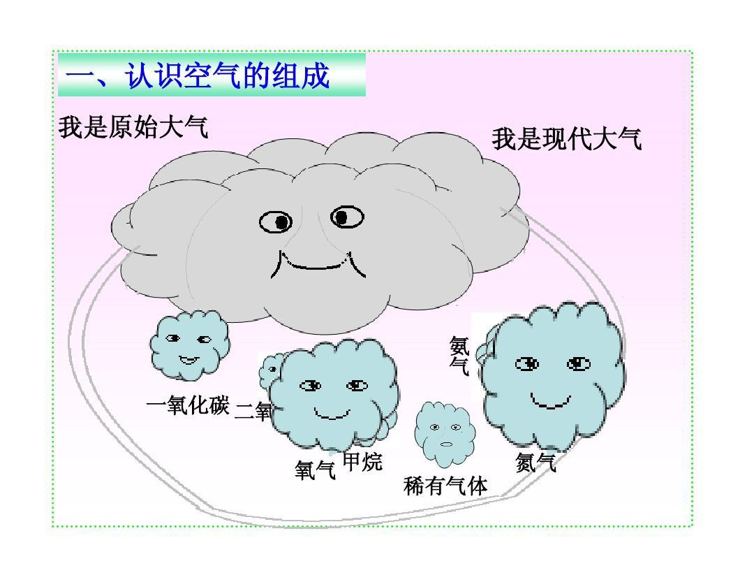 初中一氧化碳二氧化碳氮气作文甲烷稀有气体氨气氧气共度图片