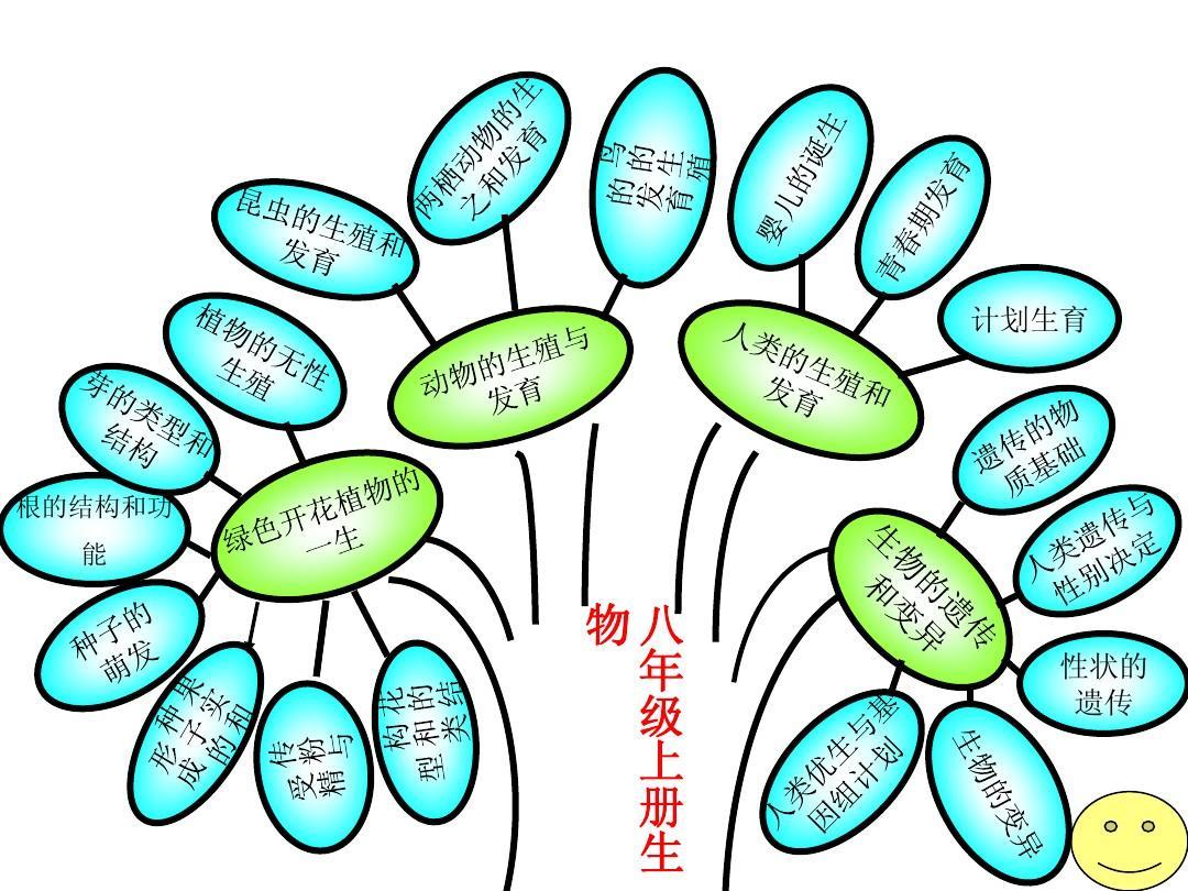 初二高中亲情树.ppt以生物为题作文的知识图片