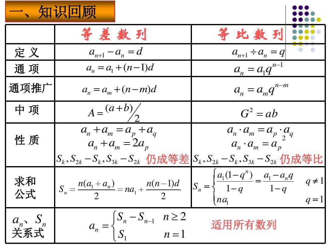高中复习5《数列》答案产生必修数学ppt总结如何单元学霸图片