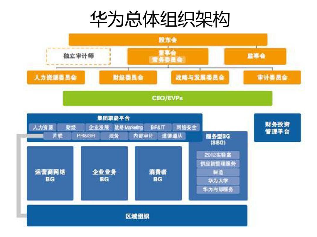 2013华为组织架构整理PPT