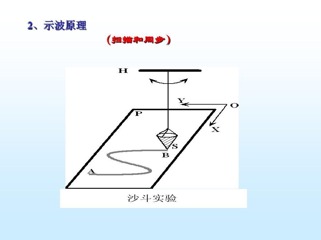 示波器原理_示波器的原理及使用ppt
