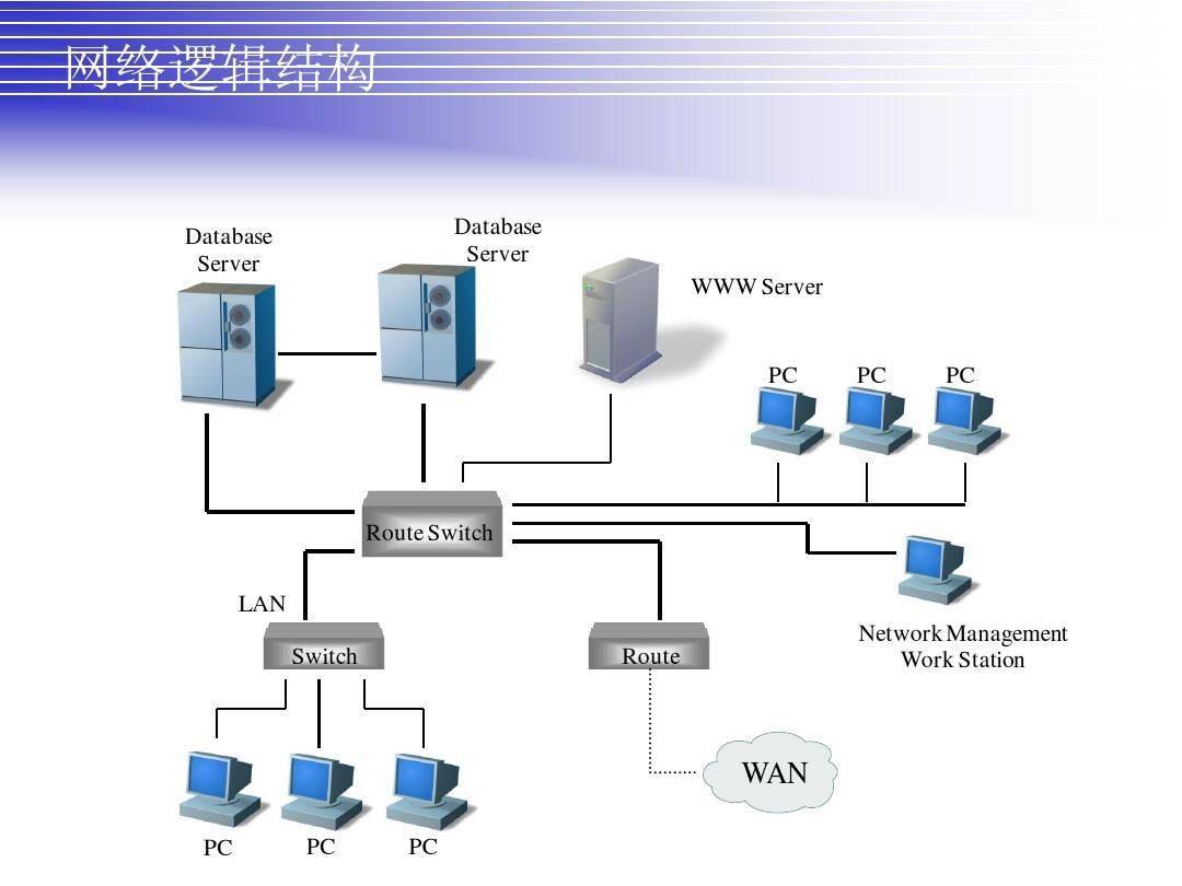 网络逻辑结构ppt图片