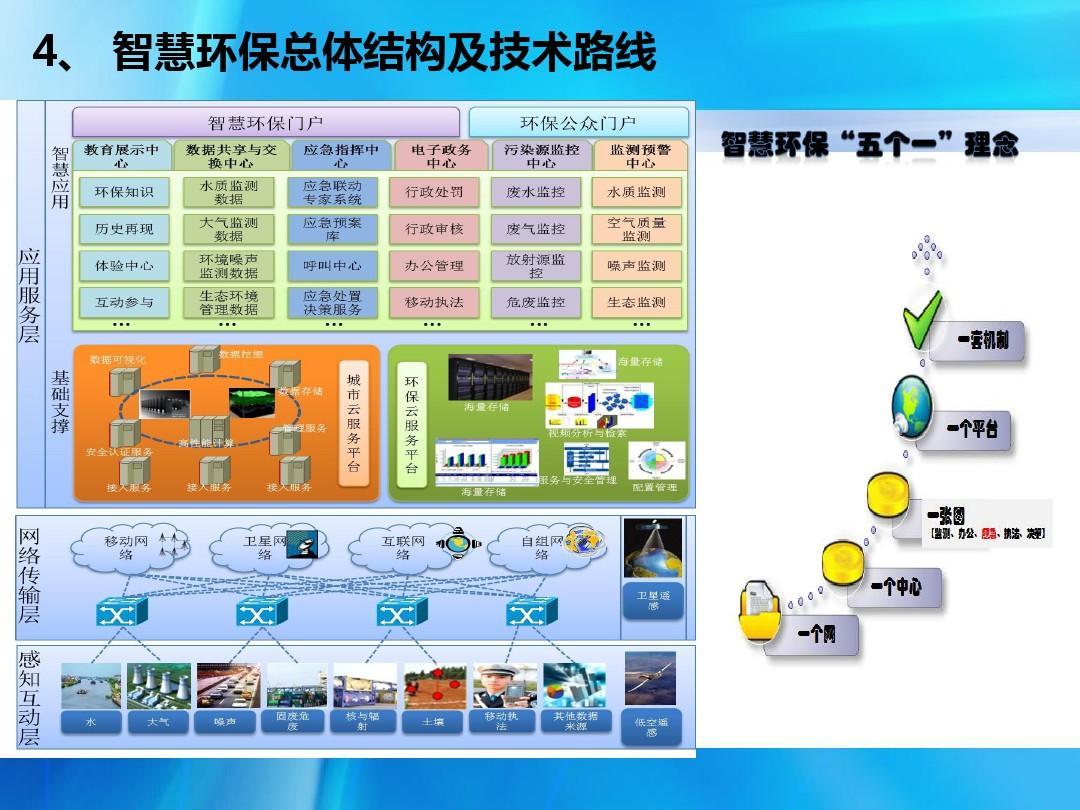 """9""""体系环保""""环境地一体化智慧监控与天空环保智慧建设夏天a体系注意教案图片"""