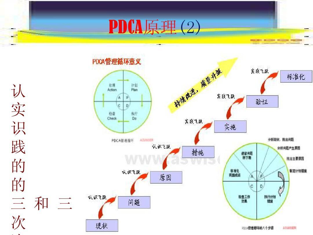 隐患治理的闭环管理(pdca)和整改程序ppt图片