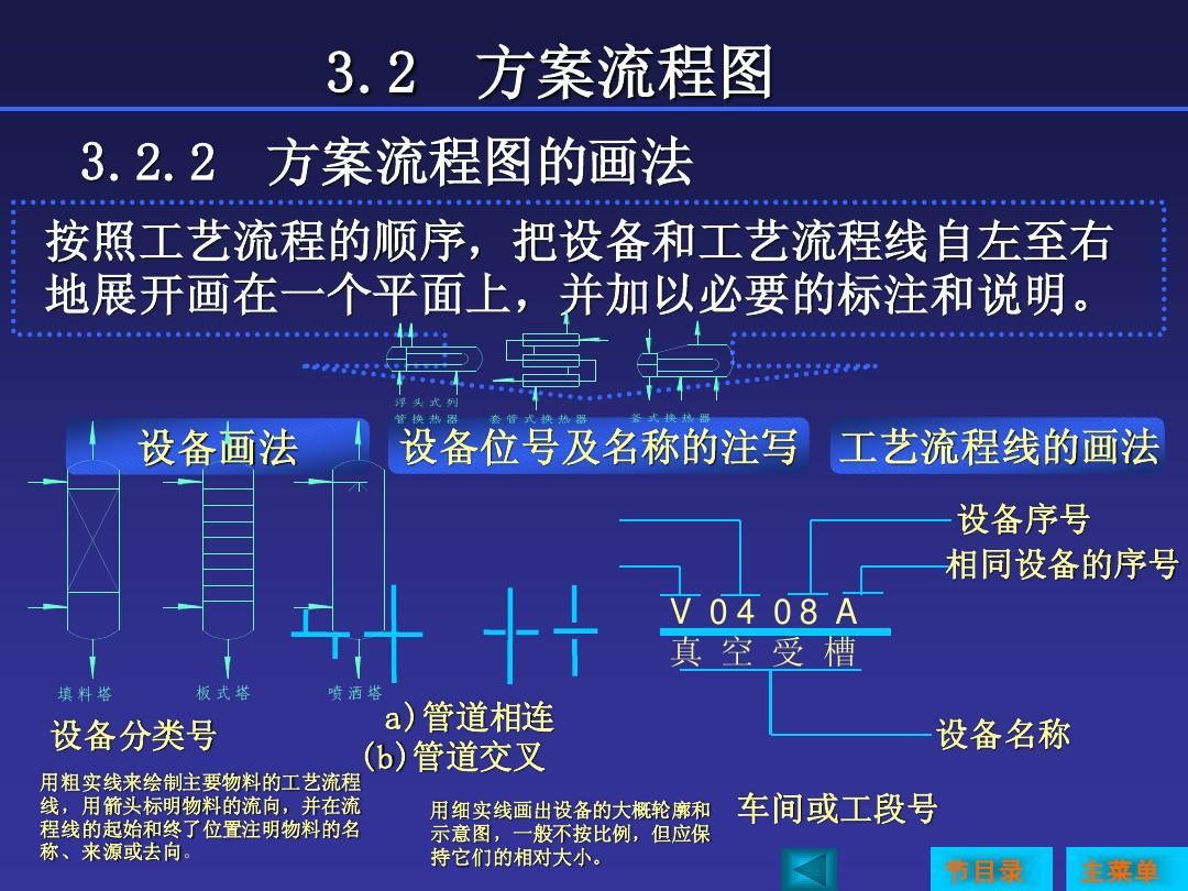 能源/化工 化工工艺流程图ppt  v 04 08 a 真 空 受 槽 填料塔 板式塔图片