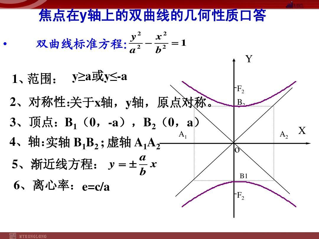 百强名校人教高中数学精品课件_双曲线的几何性质2(整理版)ppt