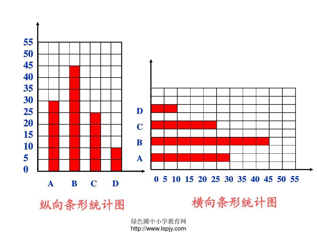 横向条形统计图