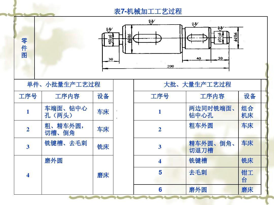 第七章机械加工工艺规程v工艺PPT室内设计方法研究图片