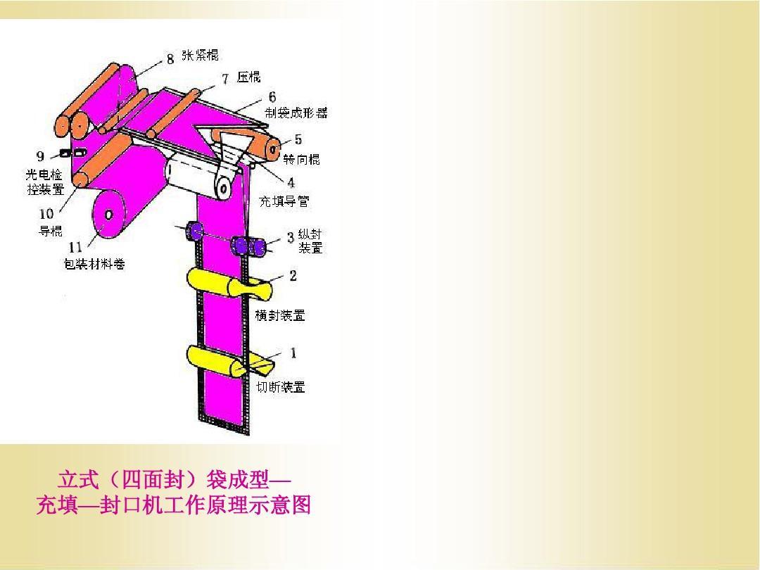 立式(四面封)袋成型— 充填—封口机工作原理示意图