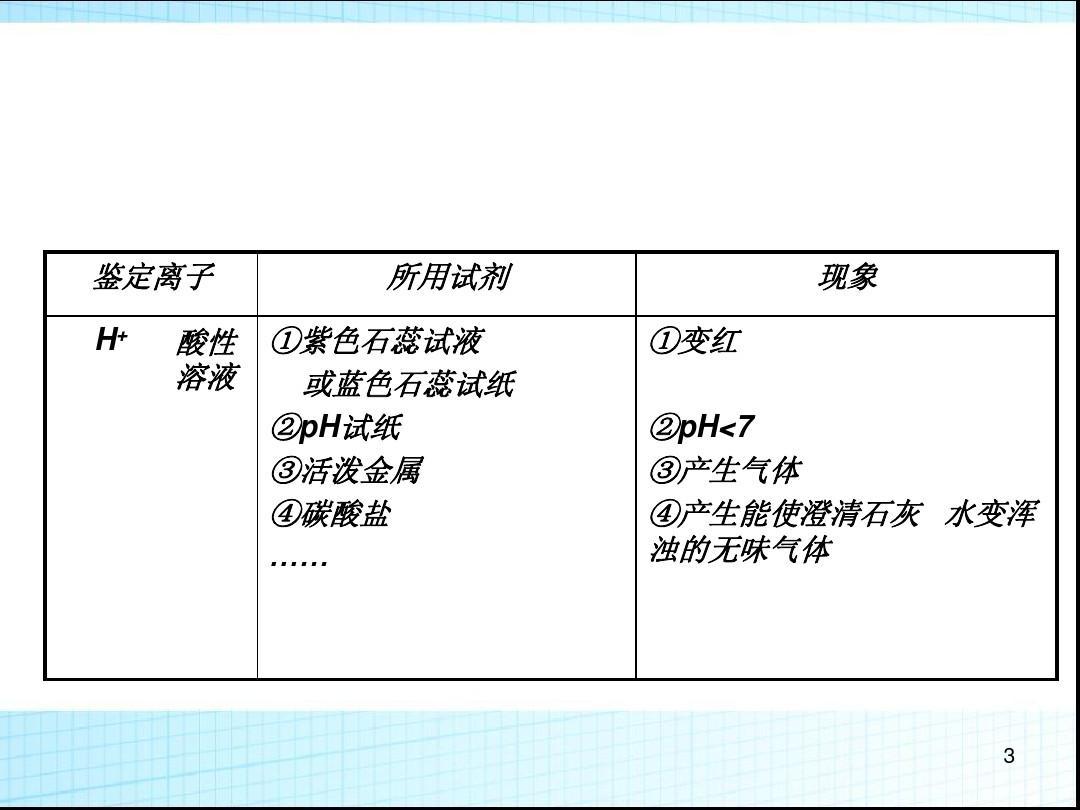 (蘇教版)中化學必修一同課異構物質:1.2.2課件常見的檢驗【a案】ppt體育課優質視頻教學初中圖片