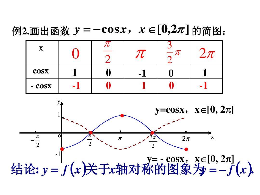画出函数 y     cos x , x   [ 0 , 2   ] 的简图:   3 x 0 2 2 2  1图片
