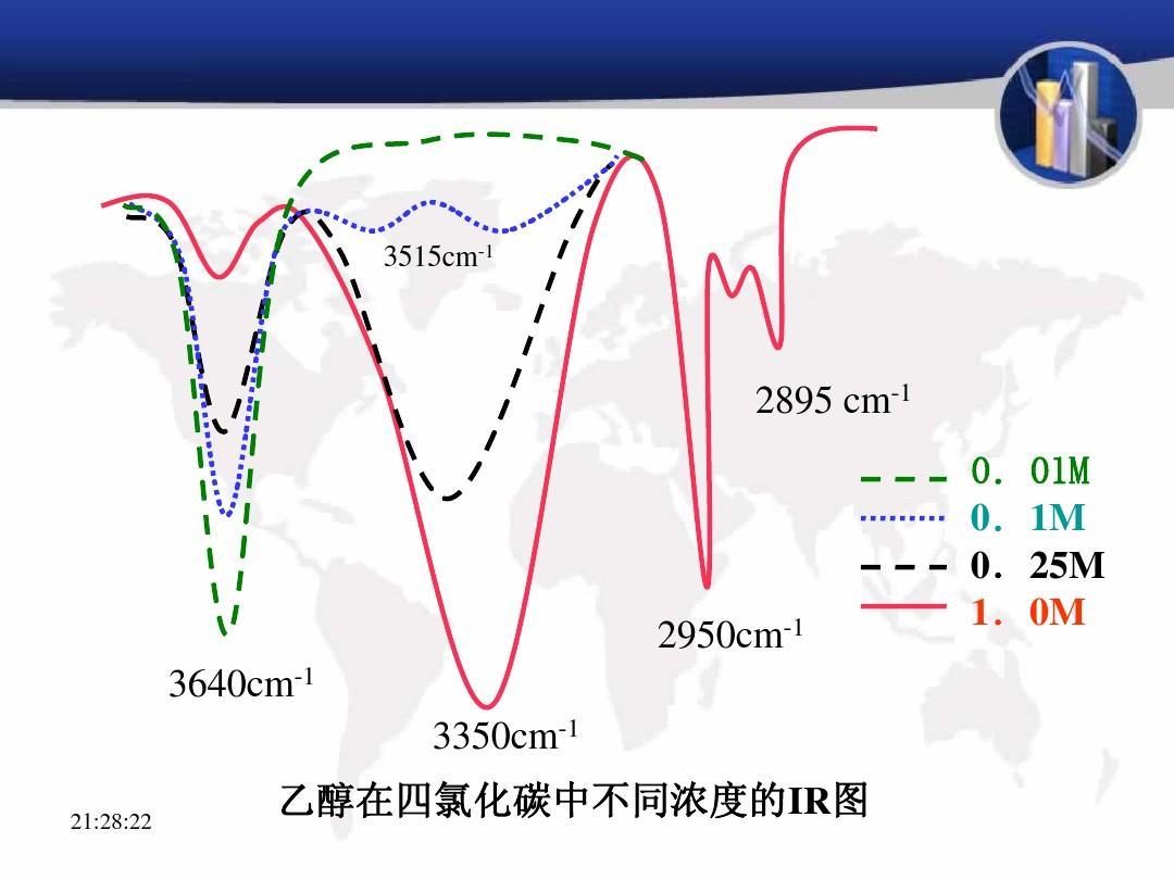 红外光谱谱图解析ppt