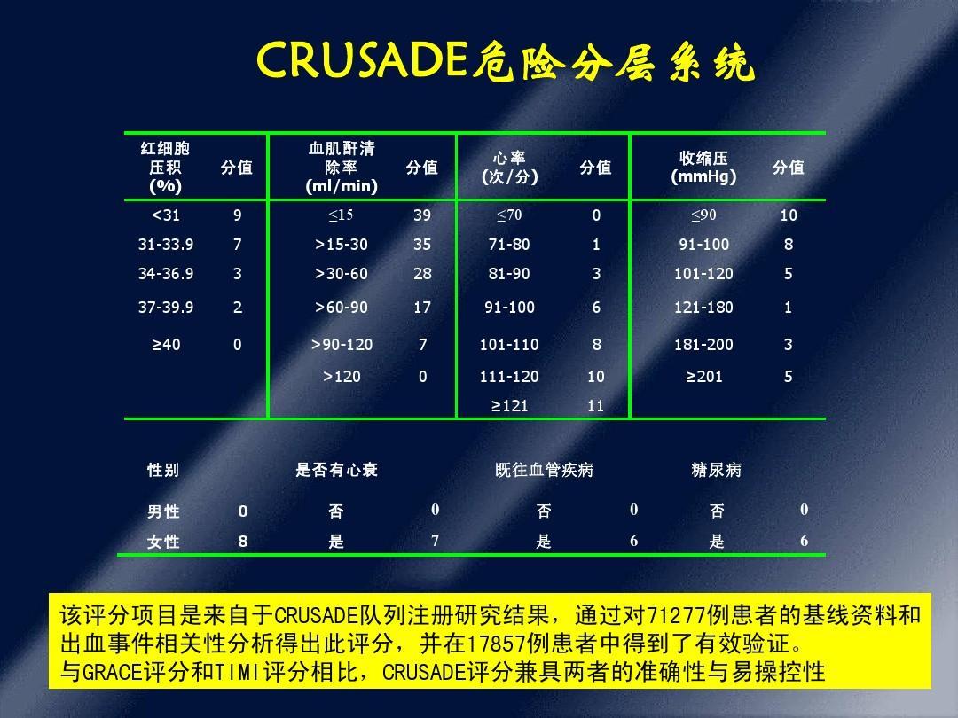 与grace评分和timi评分相比,crusade评分兼具两者的准确性与易操控性