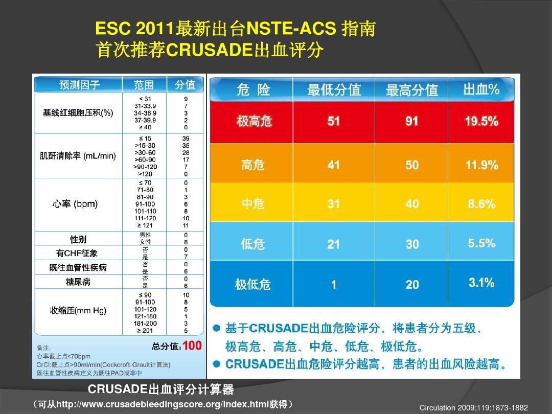 acs—grace及crusade出血评分ppt