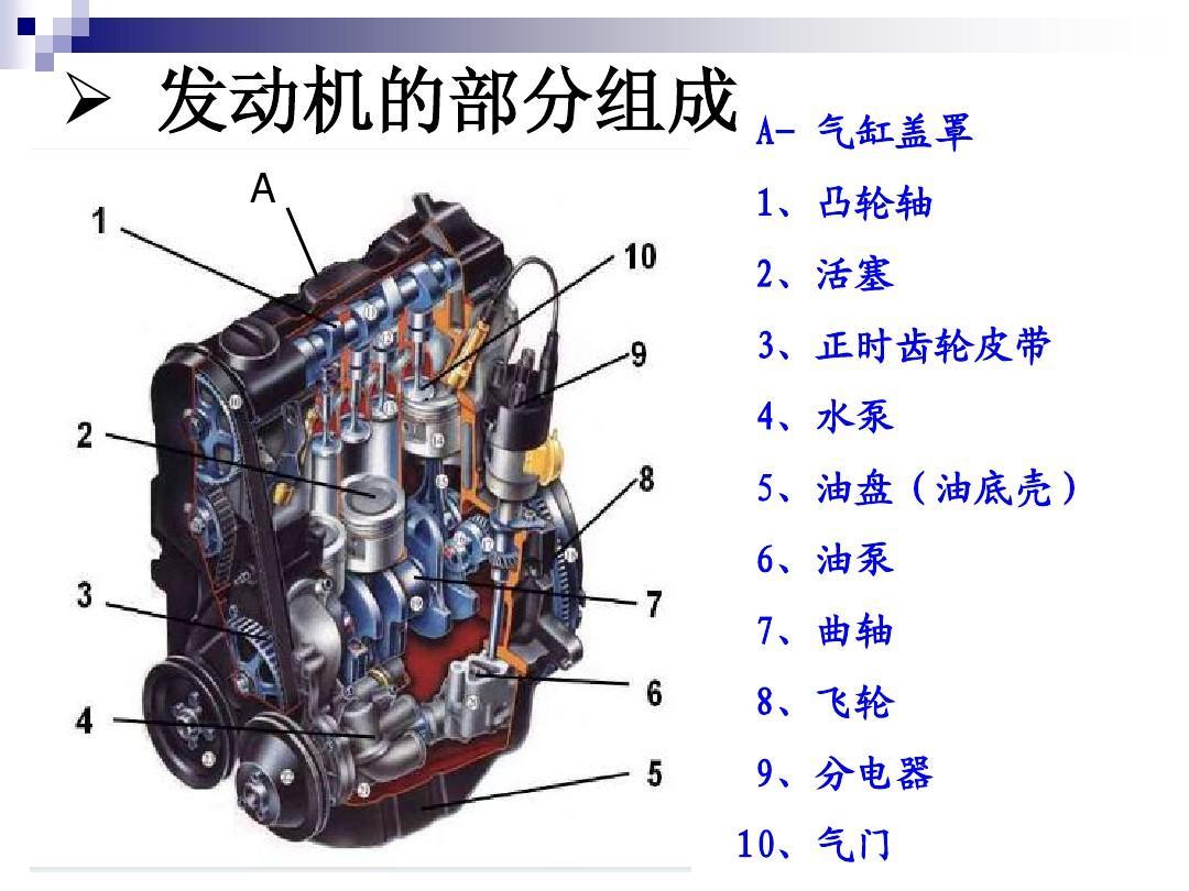 汽车专业英语(发动机部分)3-2ppt图片